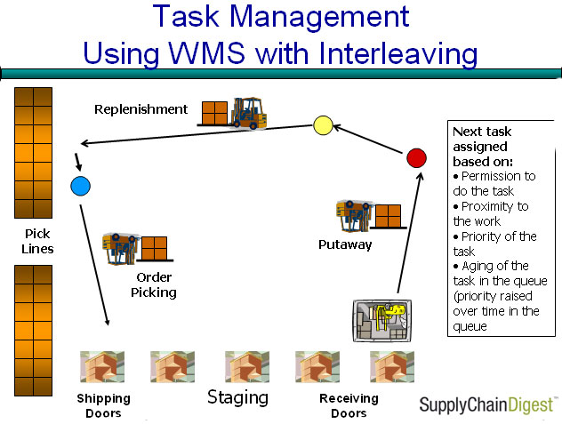 Logistics News Task Management Versus Task Interleaving