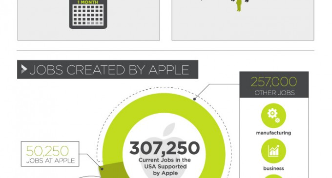 Infographic: iPhone Manufacturing Makes a Global Impact