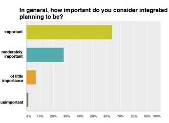 Figure_1_Survey_Results_Integrated_Planning_Recognized_but_Unused_Potential