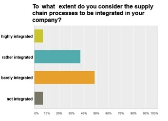 Figure_2_Survey_Results_Integrated_Planning_Recognized_but_Unused_Potential