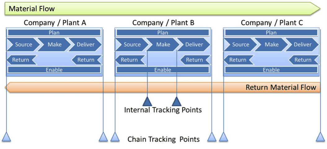 Roberto_Vaghi_How_To_Implement_Tracebility_In_Supply_Chain_2