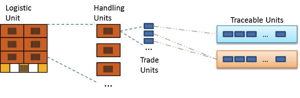 Roberto_Vaghi_How_To_Implement_Tracebility_In_Supply_Chain_3