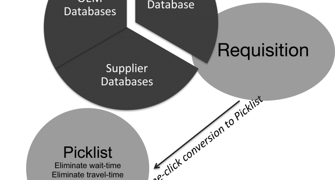 Integrate inventory management with your processes