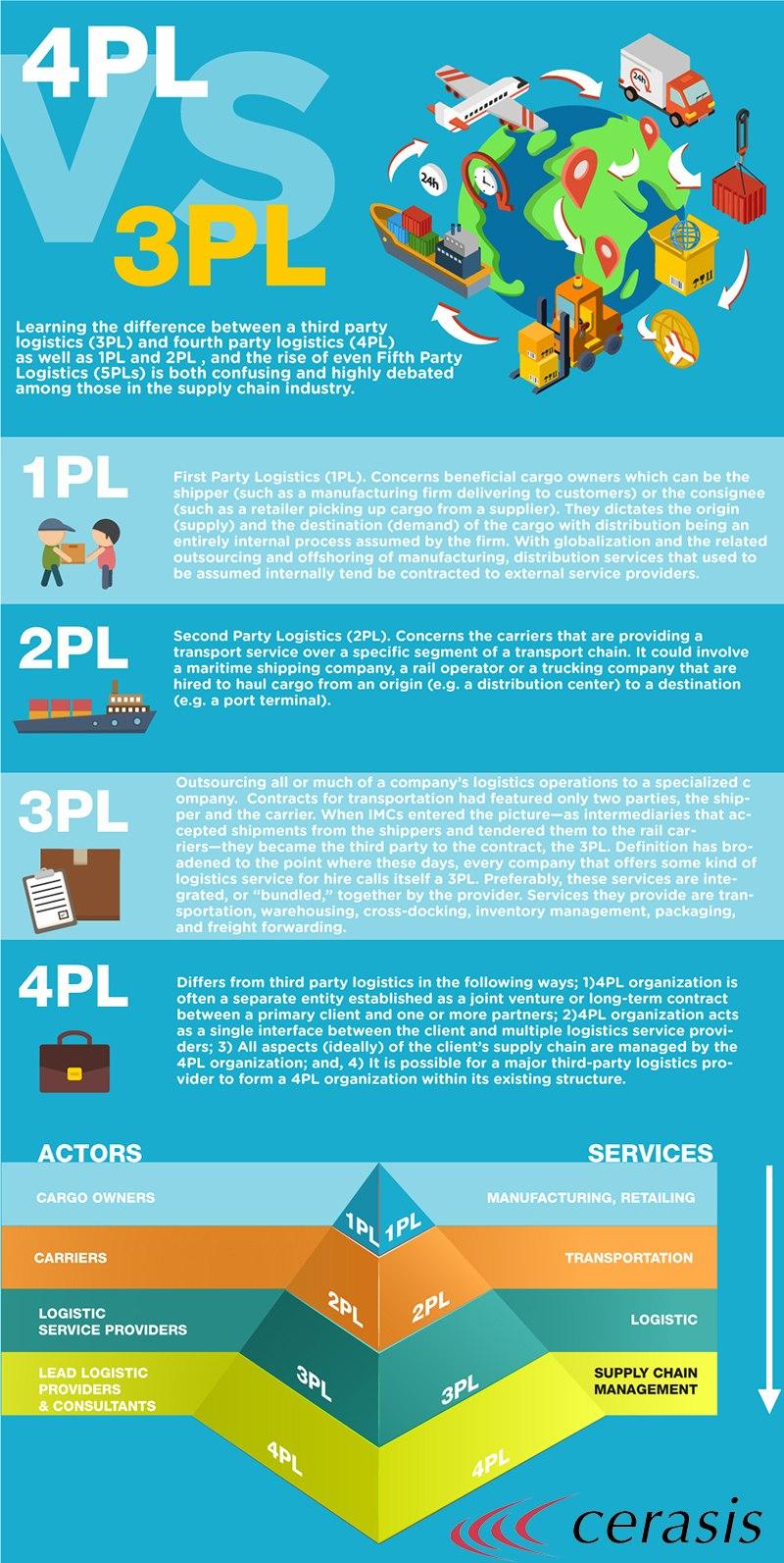 cerasis_3PLv4PL_infographic