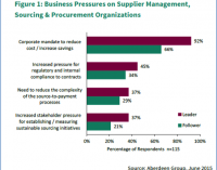 New Supplier Management Survey Results: Cost Reduction and Compliance are Main Pressures