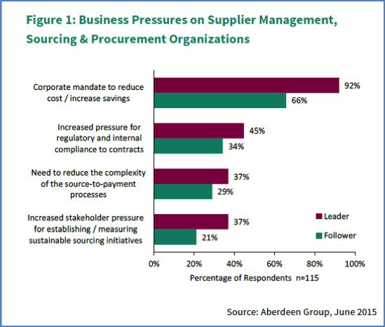 Figure_1_New-Supplier_Management_Survey_Results