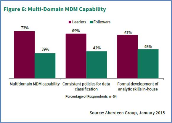 Figure_2_New-Supplier_Management_Survey_Results