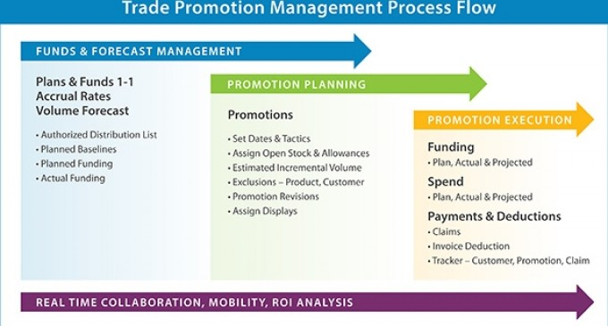 Better Together: ERP and Trade Promotions Management