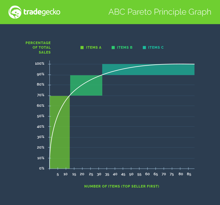 pareto_graph_updated_21.04.2016