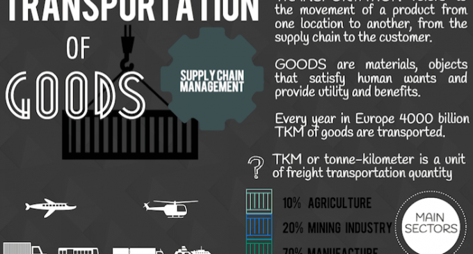 Infographic – Supply Chain and Transport of Goods