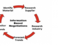 Information-Based Negotiations in The Digital Age