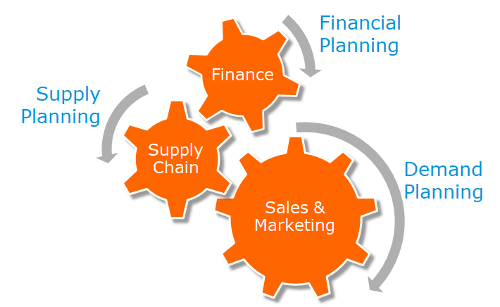 What is Sales & Operations Planning?